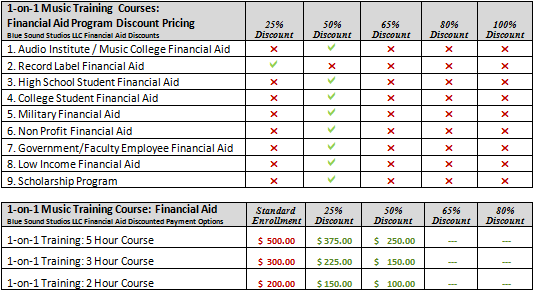 Financial Aid Pricing Structure